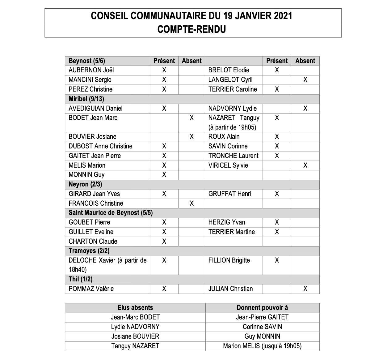 Compte-rendu du Conseil communautaire du 19 janvier 2021.